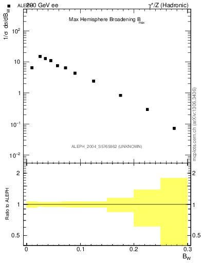 Plot of broadjmax in 200 GeV ee collisions