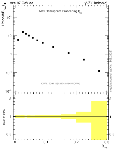 Plot of broadjmax in 197 GeV ee collisions