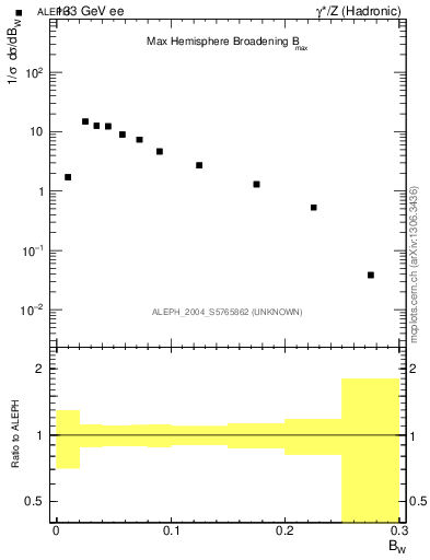 Plot of broadjmax in 133 GeV ee collisions