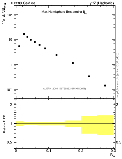 Plot of broadjmax in 189 GeV ee collisions
