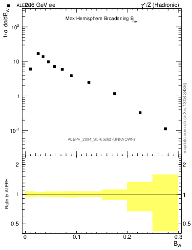 Plot of broadjmax in 206 GeV ee collisions