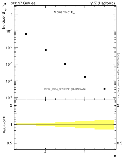Plot of broadjmax-mom in 197 GeV ee collisions