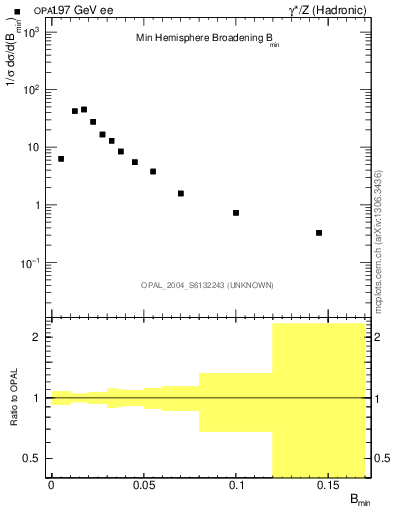 Plot of broadjmin in 197 GeV ee collisions