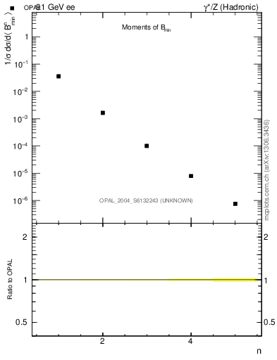 Plot of broadjmin-mom in 91 GeV ee collisions
