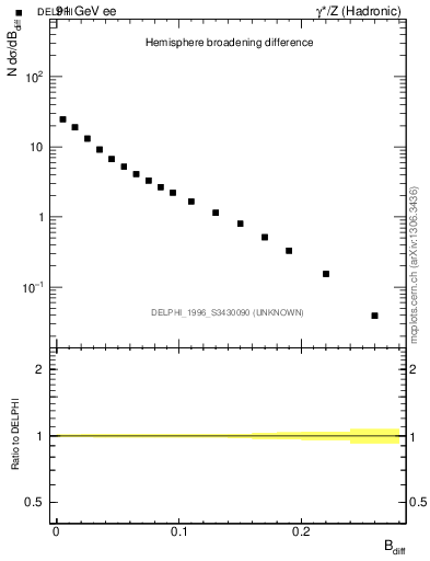 Plot of broadjwndiff in 91 GeV ee collisions