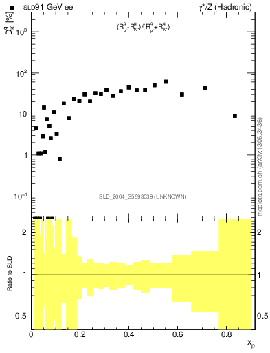 Plot of dK in 91 GeV ee collisions