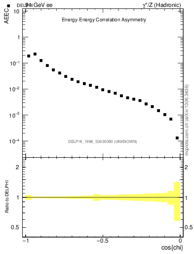 Plot of eeca in 91 GeV ee collisions