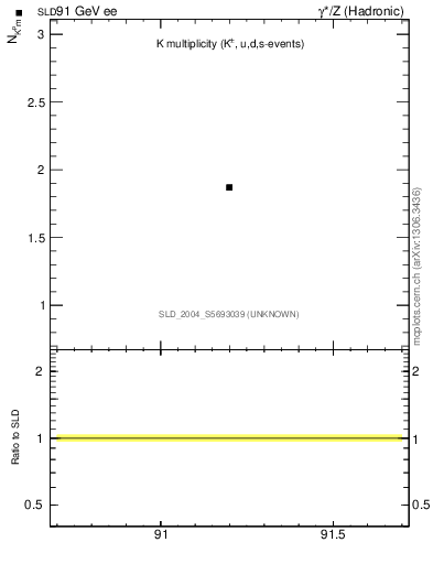 Plot of nK in 91 GeV ee collisions