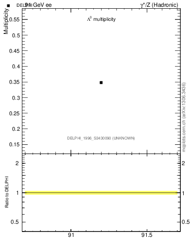 Plot of nLambda0 in 91 GeV ee collisions