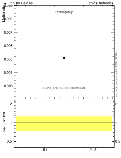 Plot of nOmega in 91 GeV ee collisions