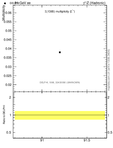 Plot of nSigma1385 in 91 GeV ee collisions