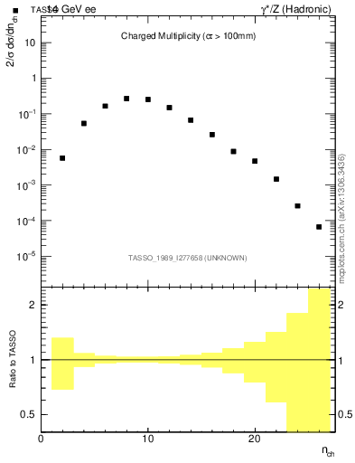 Plot of nch in 14 GeV ee collisions