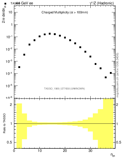 Plot of nch in 44 GeV ee collisions