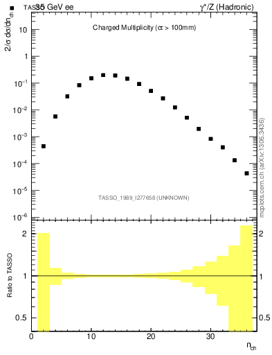 Plot of nch in 35 GeV ee collisions