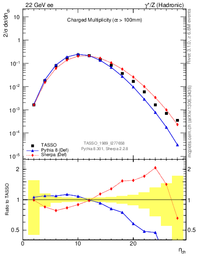 Plot of nch in 22 GeV ee collisions