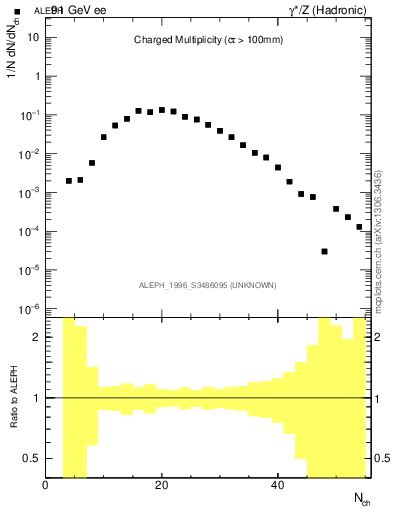 Plot of nch in 91 GeV ee collisions