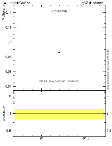 Plot of nphi in 91 GeV ee collisions