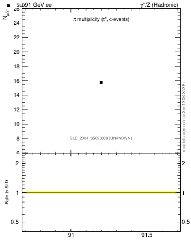 Plot of npi in 91 GeV ee collisions