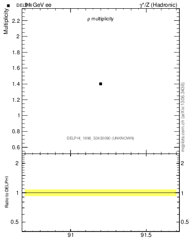 Plot of nrho in 91 GeV ee collisions