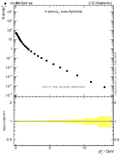 Plot of pTinSph in 91 GeV ee collisions