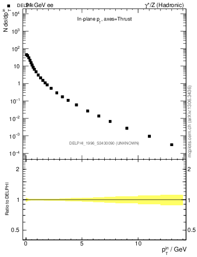 Plot of pTinThr in 91 GeV ee collisions