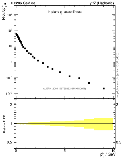 Plot of pTinThr in 206 GeV ee collisions