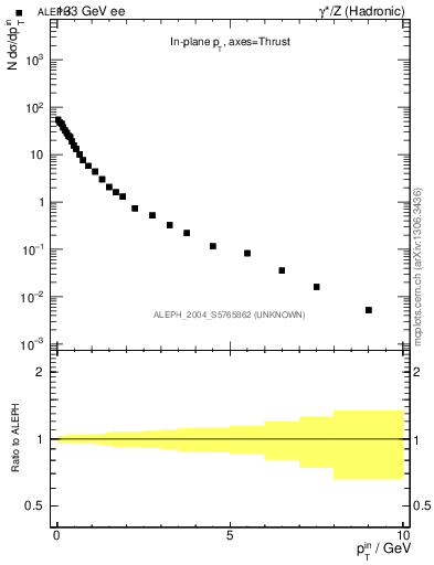 Plot of pTinThr in 133 GeV ee collisions