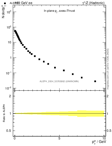 Plot of pTinThr in 189 GeV ee collisions