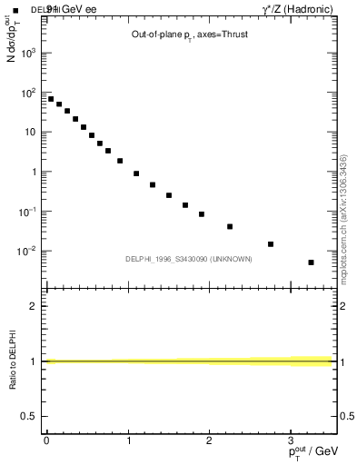 Plot of pToutThr in 91 GeV ee collisions