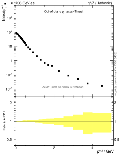 Plot of pToutThr in 206 GeV ee collisions