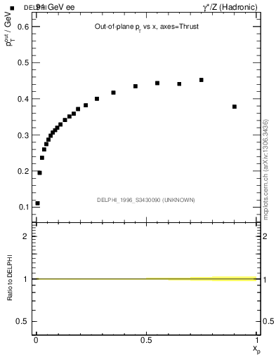 Plot of pToutThr-vs-x in 91 GeV ee collisions