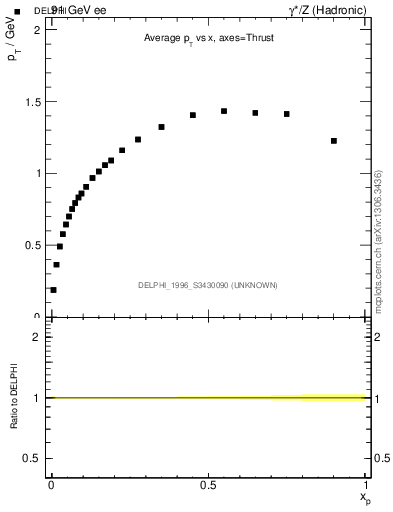 Plot of pTthr-vs-x in 91 GeV ee collisions