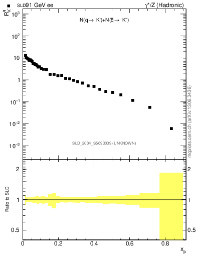 Plot of rKm in 91 GeV ee collisions