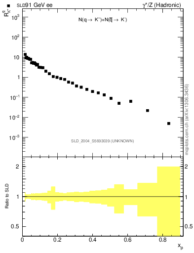 Plot of rKp in 91 GeV ee collisions
