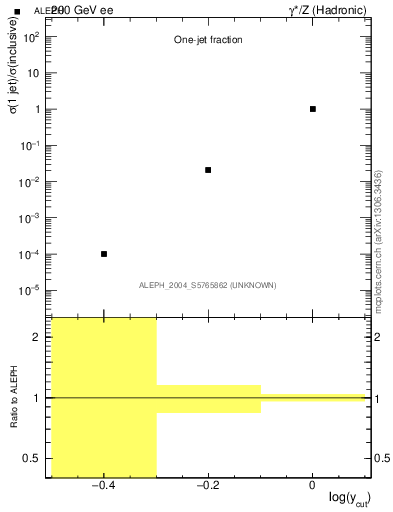 Plot of rate-1jet in 200 GeV ee collisions