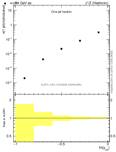 Plot of rate-1jet in 91 GeV ee collisions