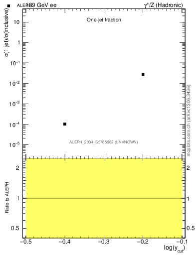 Plot of rate-1jet in 189 GeV ee collisions