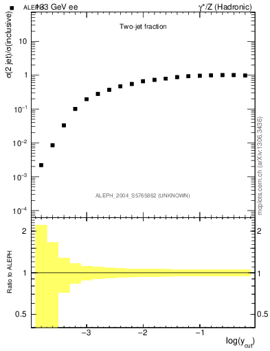 Plot of rate-2jet in 133 GeV ee collisions