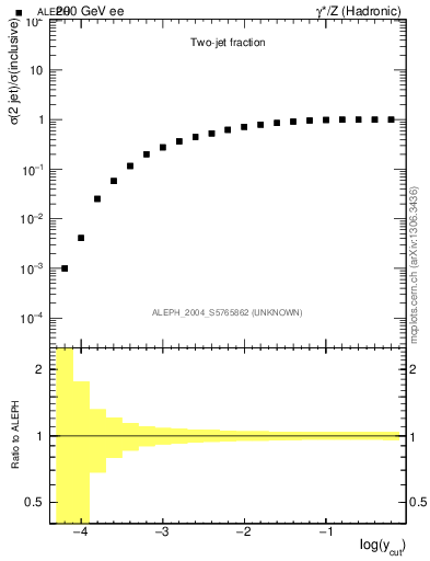 Plot of rate-2jet in 200 GeV ee collisions