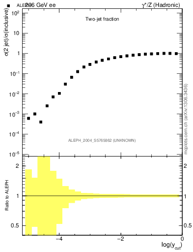 Plot of rate-2jet in 206 GeV ee collisions