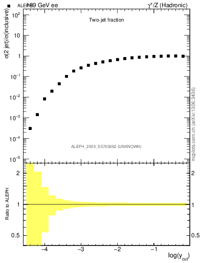 Plot of rate-2jet in 189 GeV ee collisions