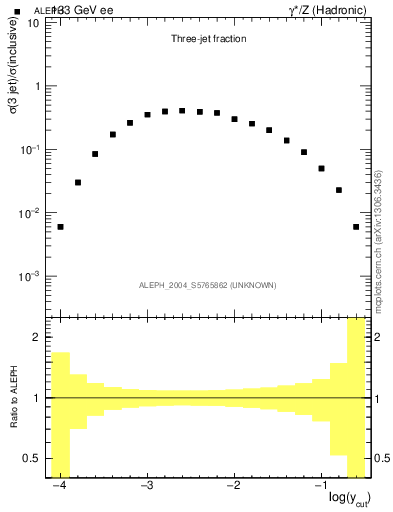 Plot of rate-3jet in 133 GeV ee collisions