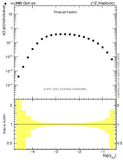 Plot of rate-3jet in 189 GeV ee collisions