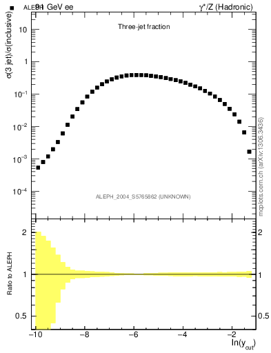 Plot of rate-3jet in 91 GeV ee collisions