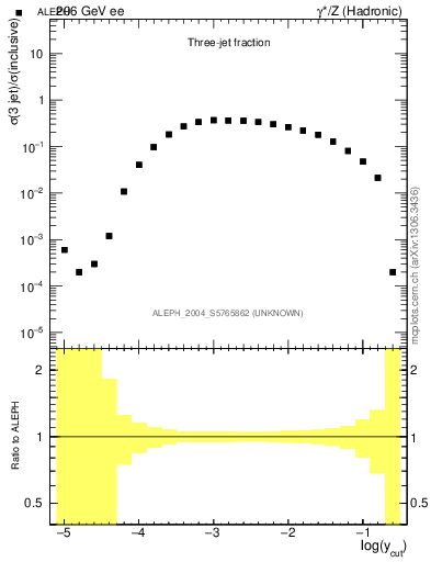 Plot of rate-3jet in 206 GeV ee collisions