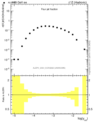 Plot of rate-4jet in 189 GeV ee collisions
