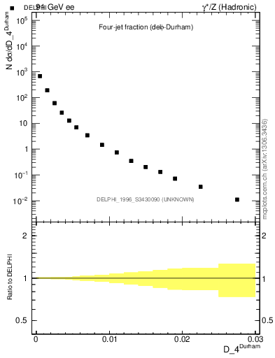Plot of rate-4jet in 91 GeV ee collisions