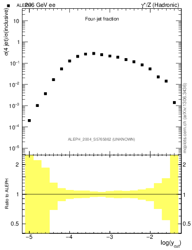 Plot of rate-4jet in 206 GeV ee collisions