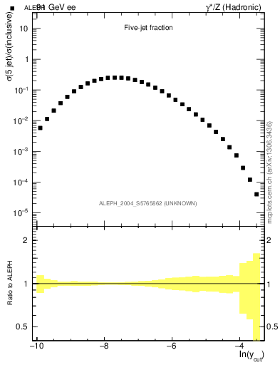Plot of rate-5jet in 91 GeV ee collisions