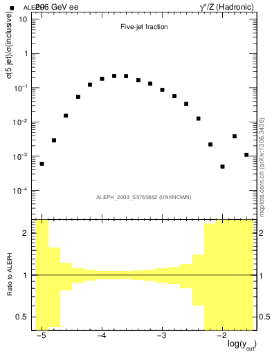 Plot of rate-5jet in 206 GeV ee collisions